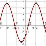 График функции sin(x)