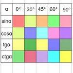 Тригонометрия в таблице