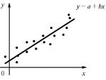 График линейной зависимости