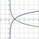 График функции log x