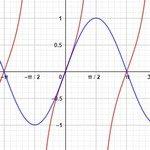 Непростая тригонометрия