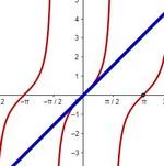 Графики прямой и тангенсоиды